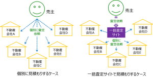 不動産一括査定サイトの概念図